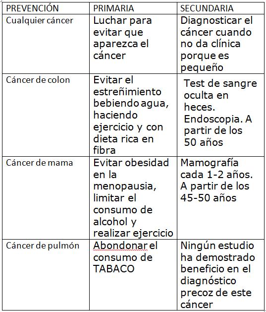 tips para prevenir el cancer de prostata